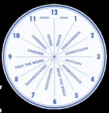 Prayer Wheel Blue on Transparent